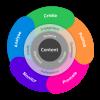 10 korakov za izgradnjo uspešne vsebinske strategije podjetja